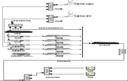 分配器把这一路电视信号分成若干路信号